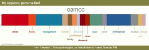 Visualized keyword, eamcc