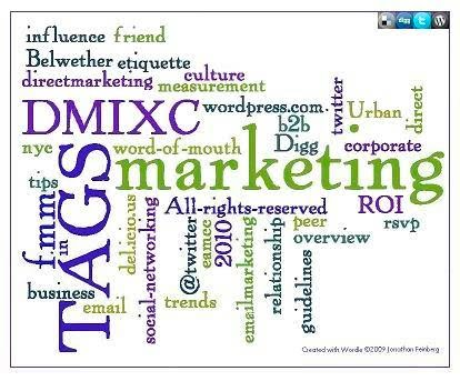 Wordprint of Tags for Marketing Articles