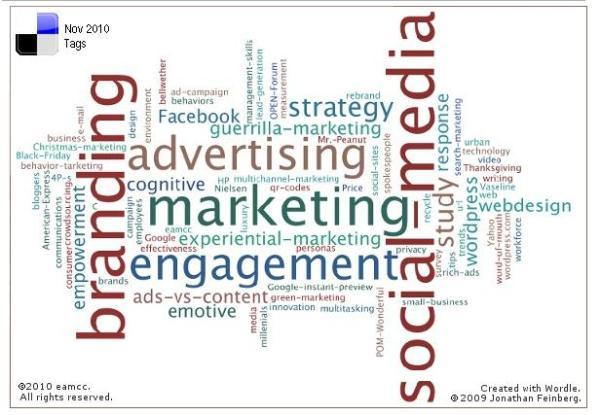 Word Cloud, Nov. 2010 Delicious tags