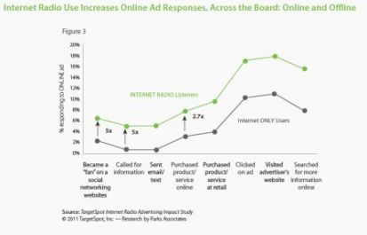 Chart: Internet Radio Use Increases Online Ad Response